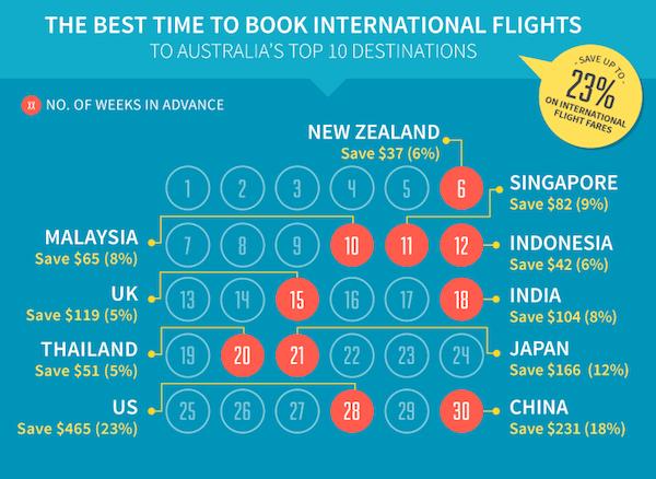 Best flight options to australia